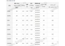 Daiwa 20 Zillion SV TW 1000H