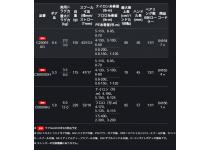 Shimano 19 Vanquish C5000HG