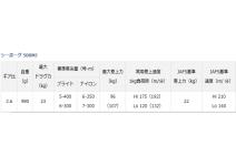 Daiwa 19 Seaborg 500MJ