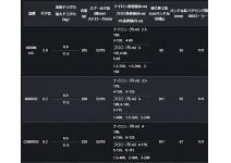 Shimano 19 Vanquish 4000XG