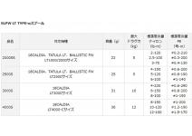 Daiwa SLPW LT TYPE-α spool 2000SS