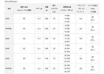Daiwa 17 Windcast 5000